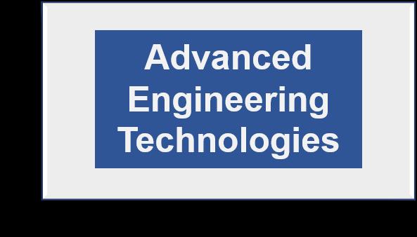 DVANCED ENGINEERING TECHNOLOGIES